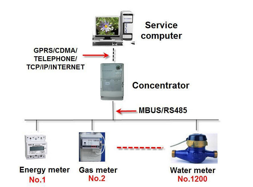 Automatic Meter Reading System - for Electricity/Water/Gas